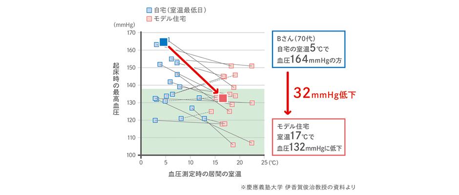 室温による血圧の変化
