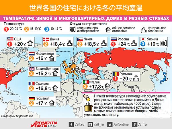 世界各国の住宅における冬の平均室温